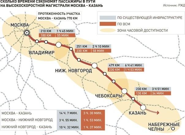 ВСМ Казань-Москва – триллион рублей